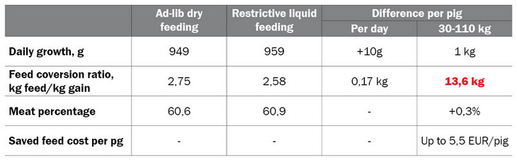 Ad lib dry feeding vs. liquid feeding